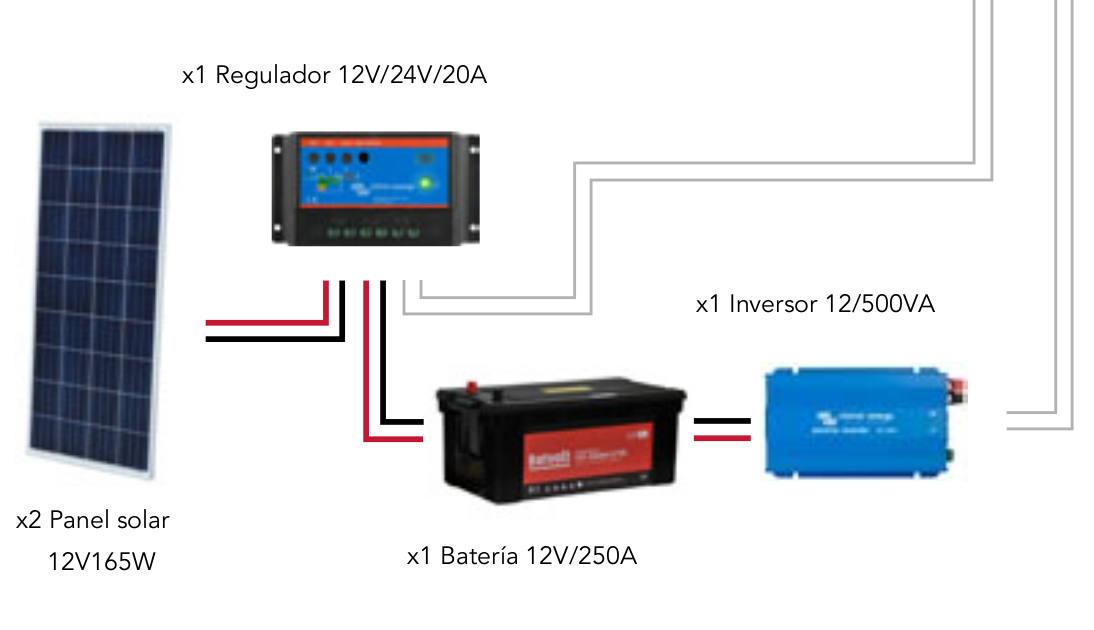 SolarPack - 1,5 KW/dia