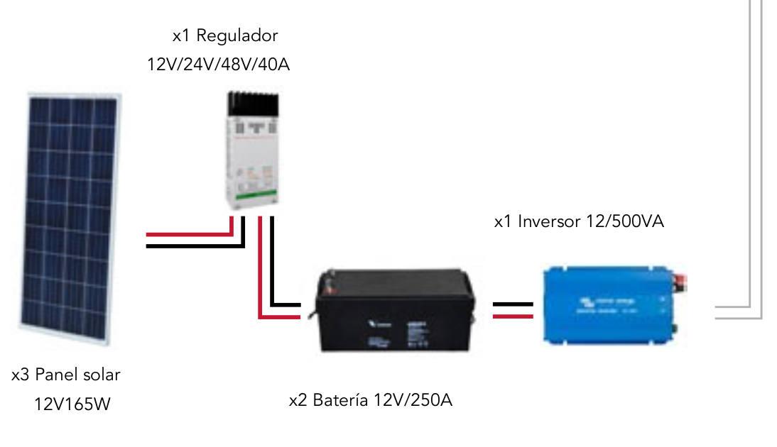 SolarPack - 2,5 W/día