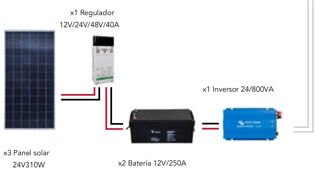 SolarPack - 4.,6 kW/día - Fin de semana
