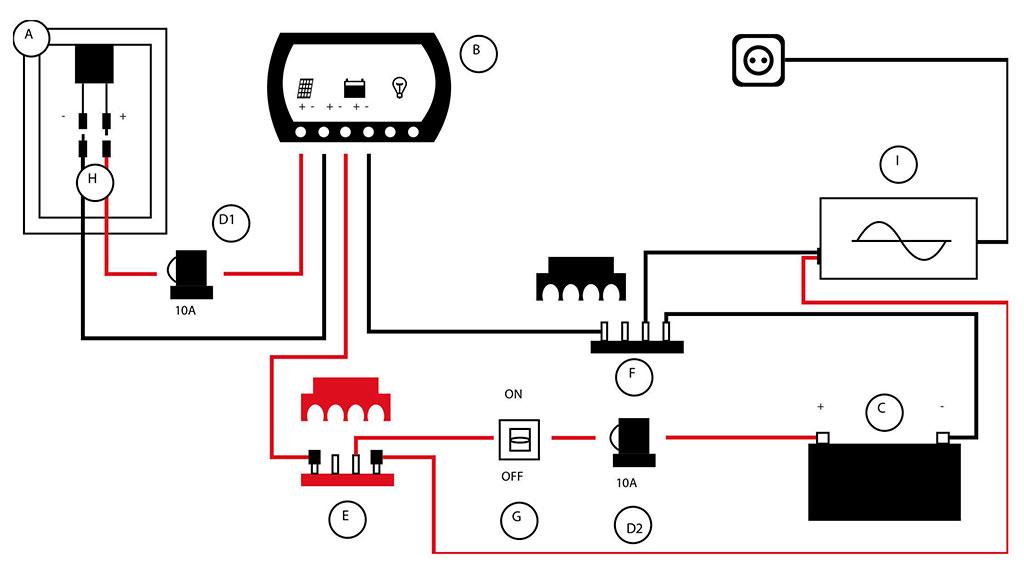 Elementos habituales: (A) Panel solar. (B) Regulador de carga. (C) Batería. (D) Portafusible + fusible. (E) Repartidor positivo. (F) Repartidor negativo. (G) Desconectador de batería. (H) Pack conectores. (I) Inversor (salvo SolarPack100W). Protecciones y cableado principal incluidos.