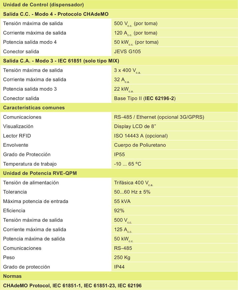 especificaciones RVE-QP