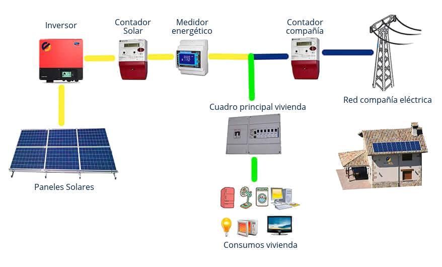 esquema solarpack autoconsumo
